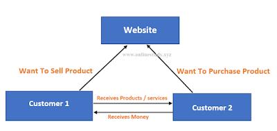 C2C (consumer to consumer)