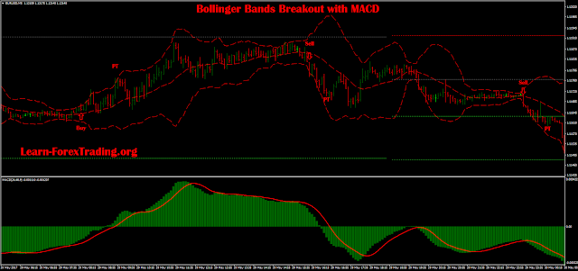 Bollinger Bands Breakout with MACD