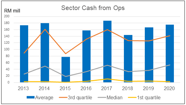 Sector cash flow from Ops