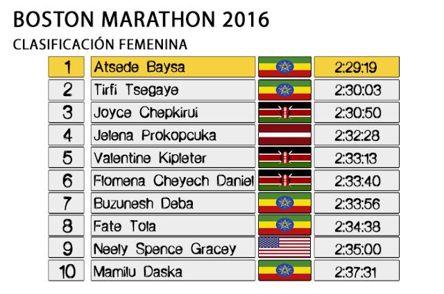 Boston Marathon 2016 - Clasificación Femenina