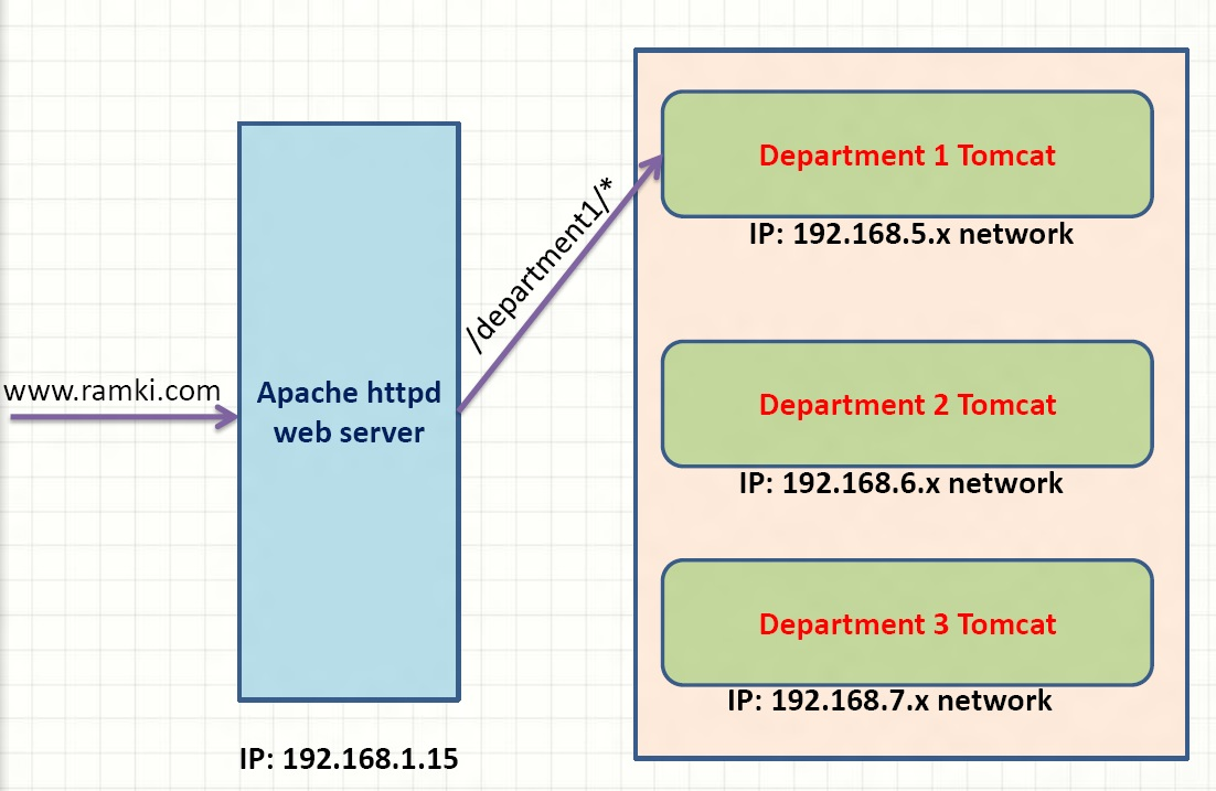 rewrite apache with http post request format