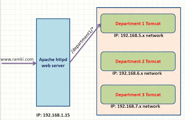rewrite apache with http post request online