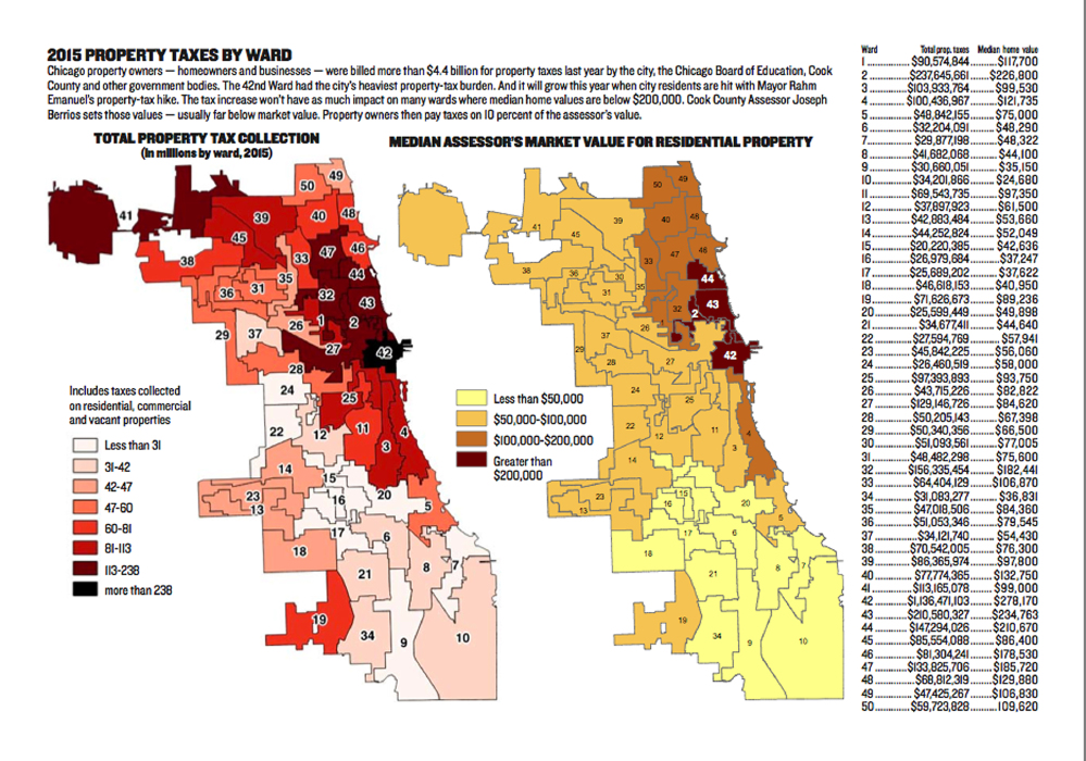 Uptown Update Property Taxes To Decrease For Majority Of Uptown Homes