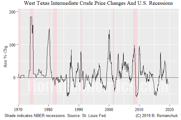 Figure: WTI price and U.S. recessions