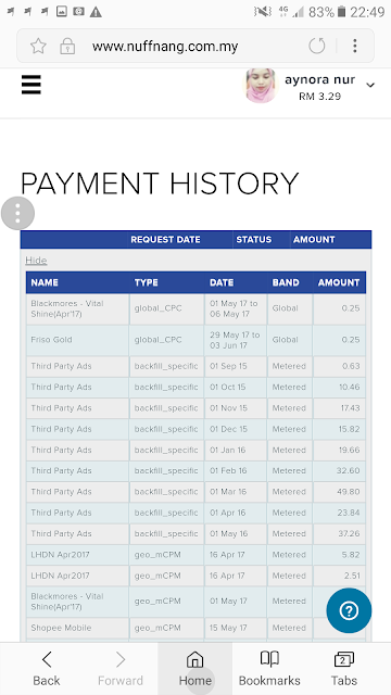 Cashout Nuffnang Bulan Julai Berjumlah RM265.39