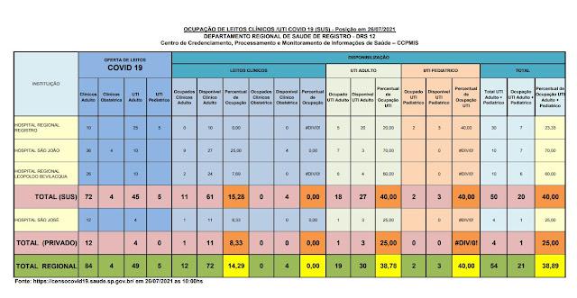 40,00% da taxa de ocupação dos leitos de UTI do SUS (27 vagas)  e 25%  particular (03 vagas) dos Hospitais do Vale do Ribeira (26/07)