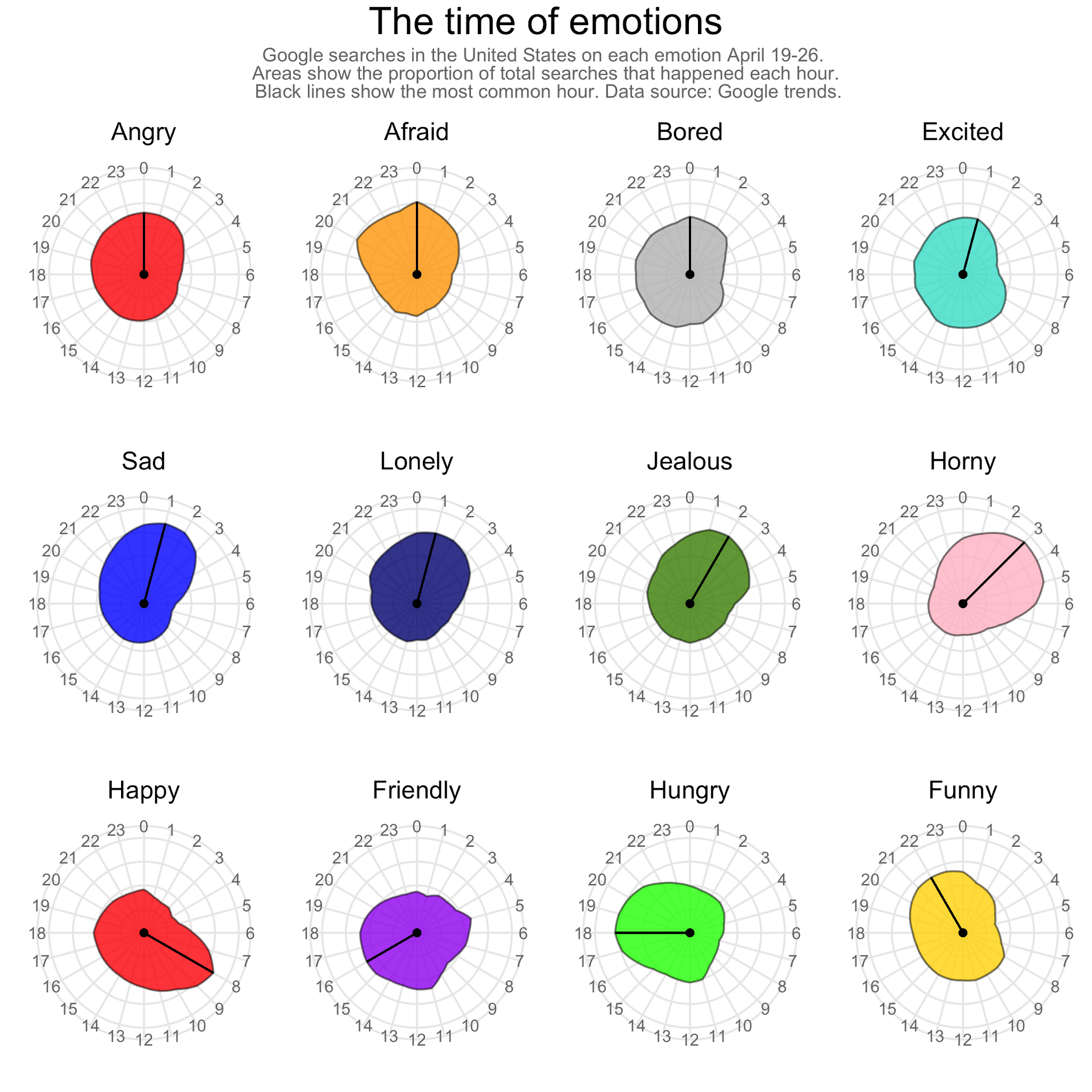 Emotions during each hour