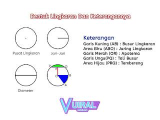 Gambar Bentuk Lingkaran Dan Keterangannya