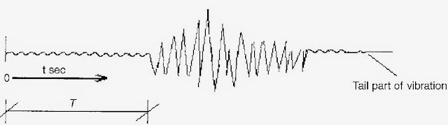 Wave Propagation of Earthquakes