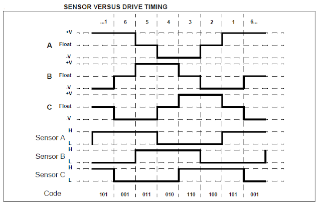 3 phase Brushless BLDC motor and hall effect sensors timing
