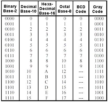 Kode BCD, pengertian dan cara perhitungannya