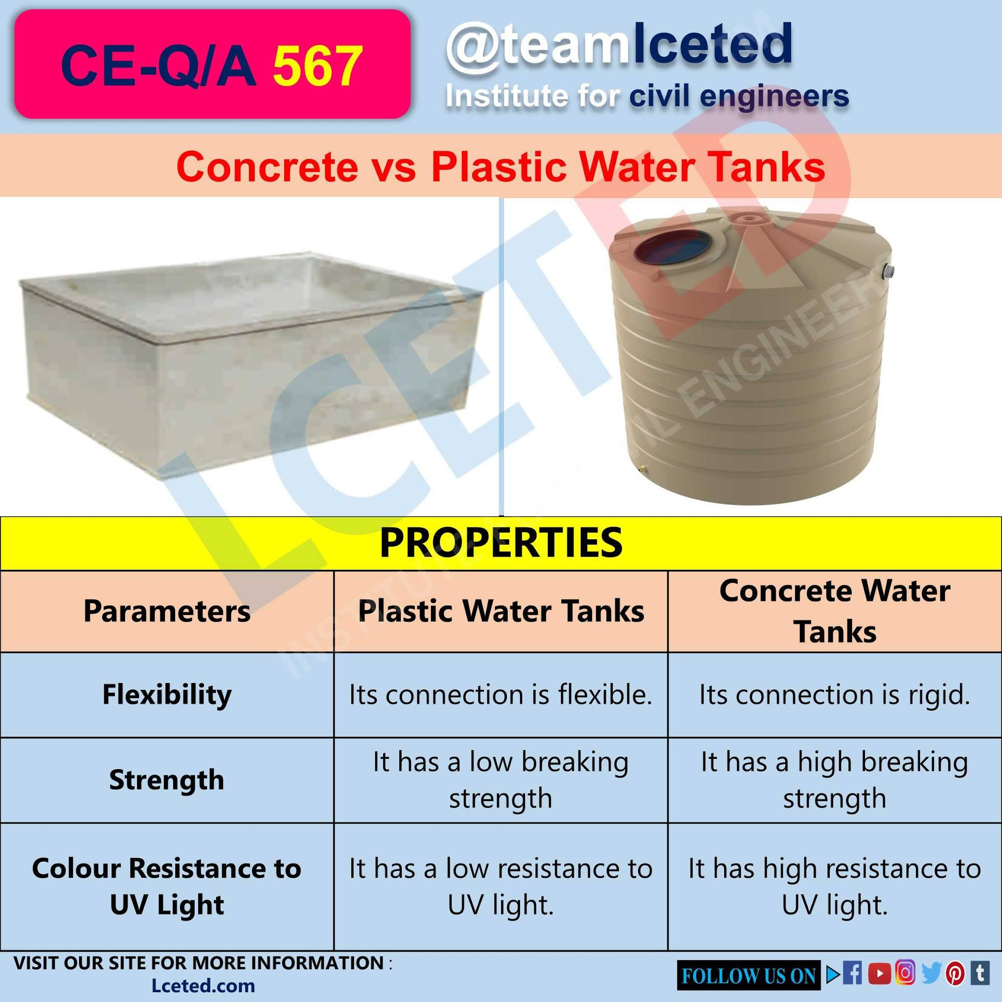 Concrete vs Plastic Water Tanks