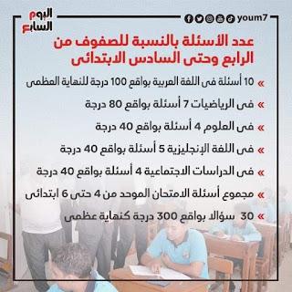 عدد الأسئلة بالنسبة لجميع الصفوف ابتدائى واعدادى في امتحان الترم الأول للعام الدراسي 2020 - 2021 م