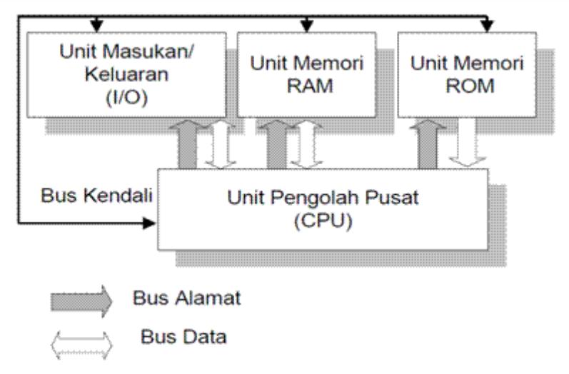 Info elektro mikroprosesor dan mikrokontroler gambar 1 sistem minimum mikroprosesor ccuart Gallery