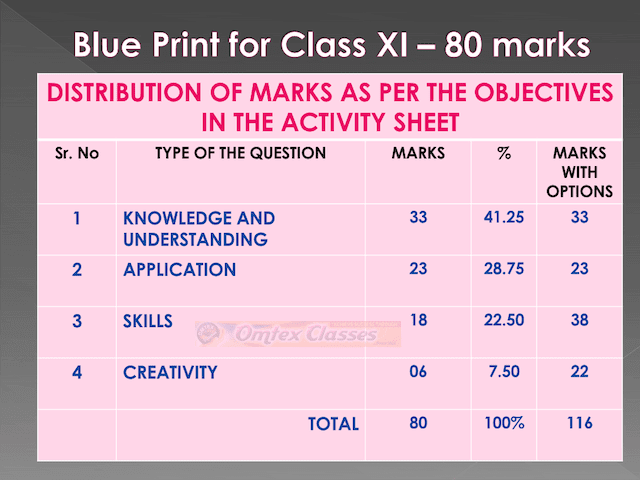 Blue Print for Class XI 80 marks