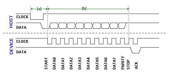 Electronic Communication Protocols