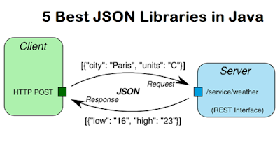 best JSON libraries in Java