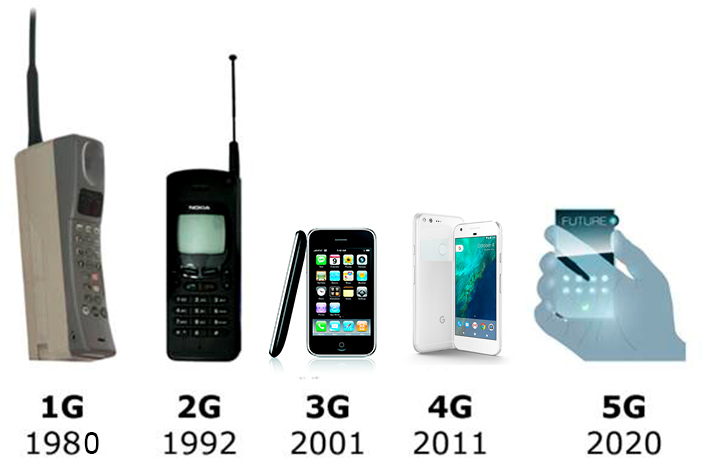 1g 5g Generations of network 1 g, 2g, 3g, 4g, 5g 1  butwe concentrate here only on 1g to 5g figure (1): evolution to 3g – a technology-independent view 2 .