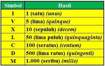 Mengenal Bilangan Romawi 601 – 700 (Angka Romawi 601-700)