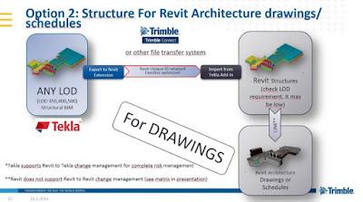lien ket giua Tekla Structures va Autodesk Revit