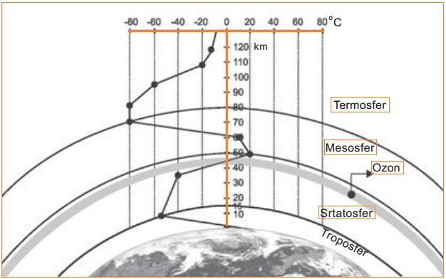 Gambar Lapisan-Lapisan Atmosfer (Troposfer, Stratosfer, Mesosfer, Termosfer/Ionosfer, Eksosfer)