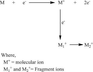Mass Spectrometry Assignment