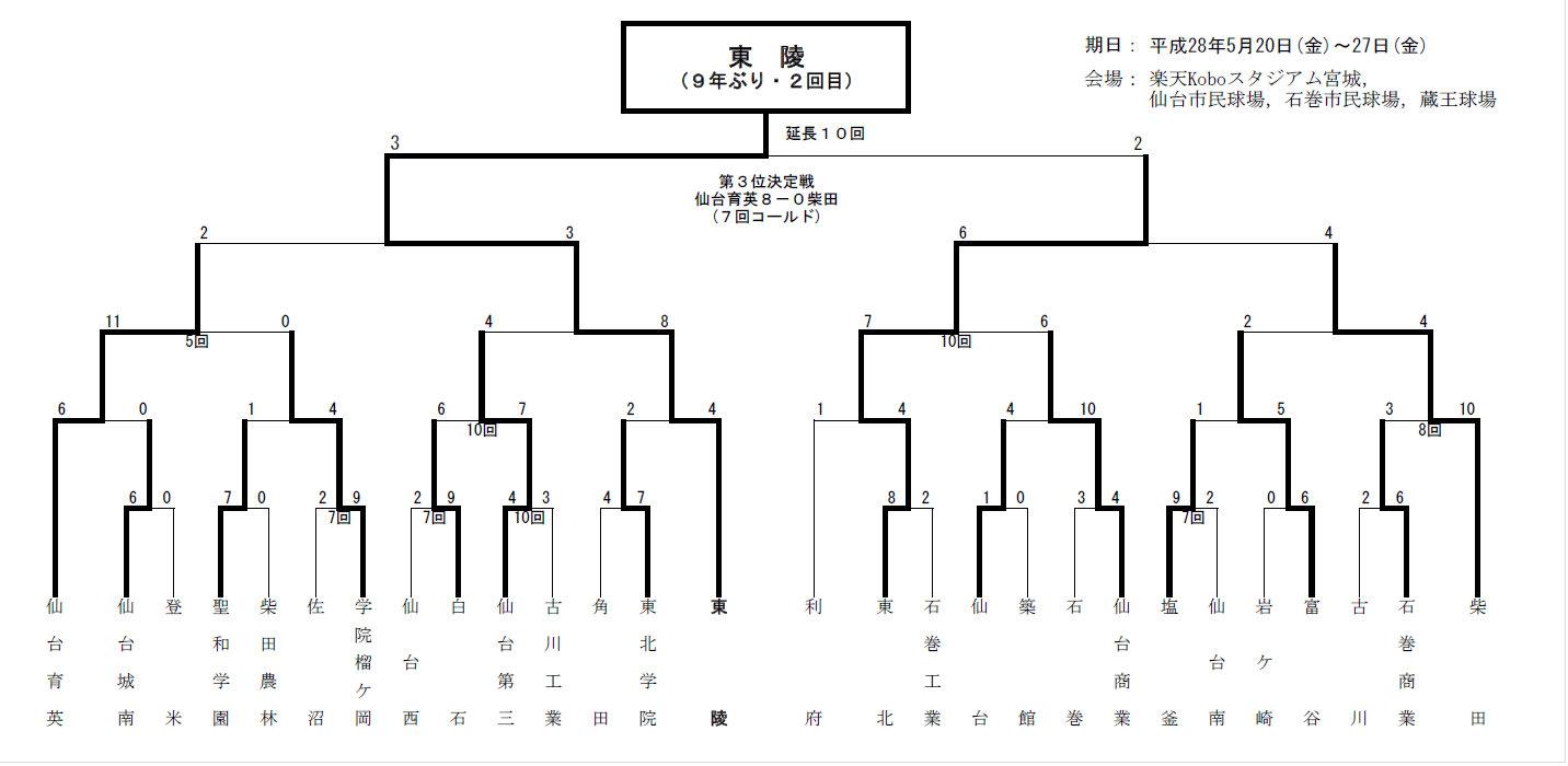 仙台三高校野球部 -  年/宮城県の高校野球 - 球 …