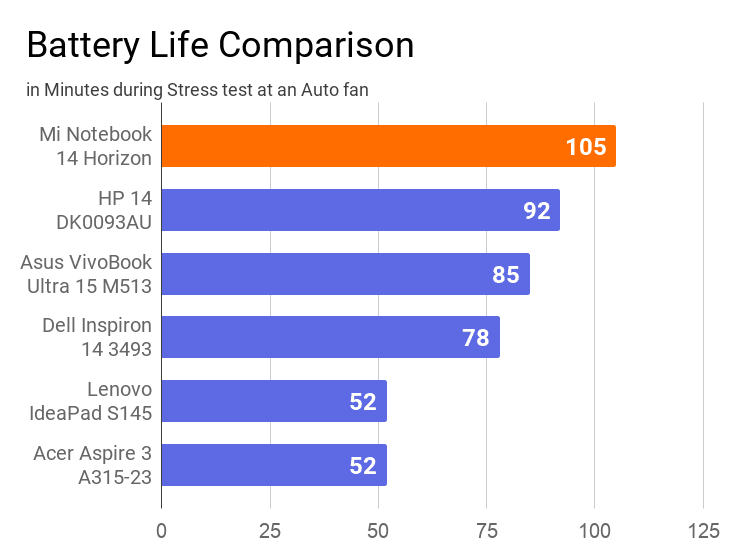 The chart on the battery life comparison of this laptop with other machines during stress test. In this comparison, this notebook has secured the 1st position with 105 minutes of battery life.