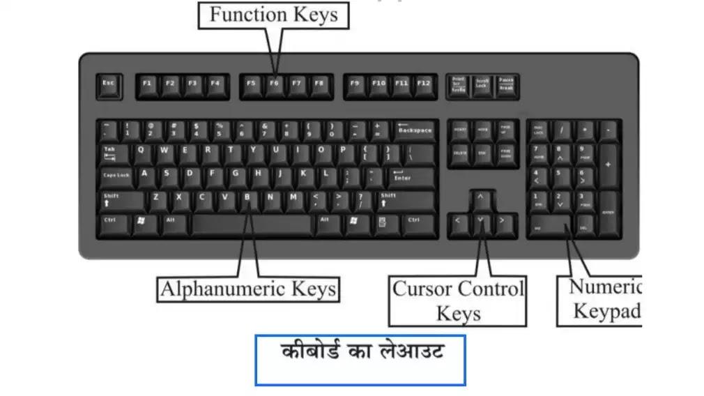 कीबोर्ड ( Keyboard ) क्या होता है। इसकी कुंजियों के प्रकार जानिए।