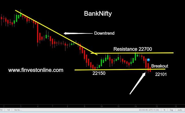 banknifty finvestonine.com