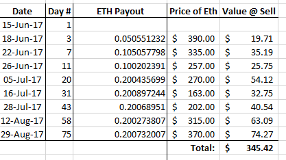 What if I sold Ethereum as soon as I got Payout?