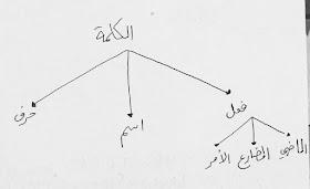 Catatan Belajar Nahwu Dari Nol - Pelajaran 1