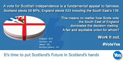 Scotland elects 59 UK MPs, England elects 533. A fair and equitable union for whom?