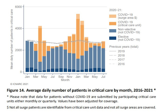 050921 patients in critical care by month