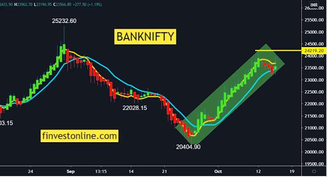 banknifty, finvestonline.com