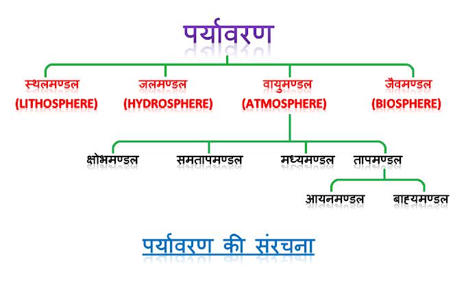 पर्यावरण (Environment) - परिभाषा, विशेषताएँ, प्रकार, संरचना और संघटक