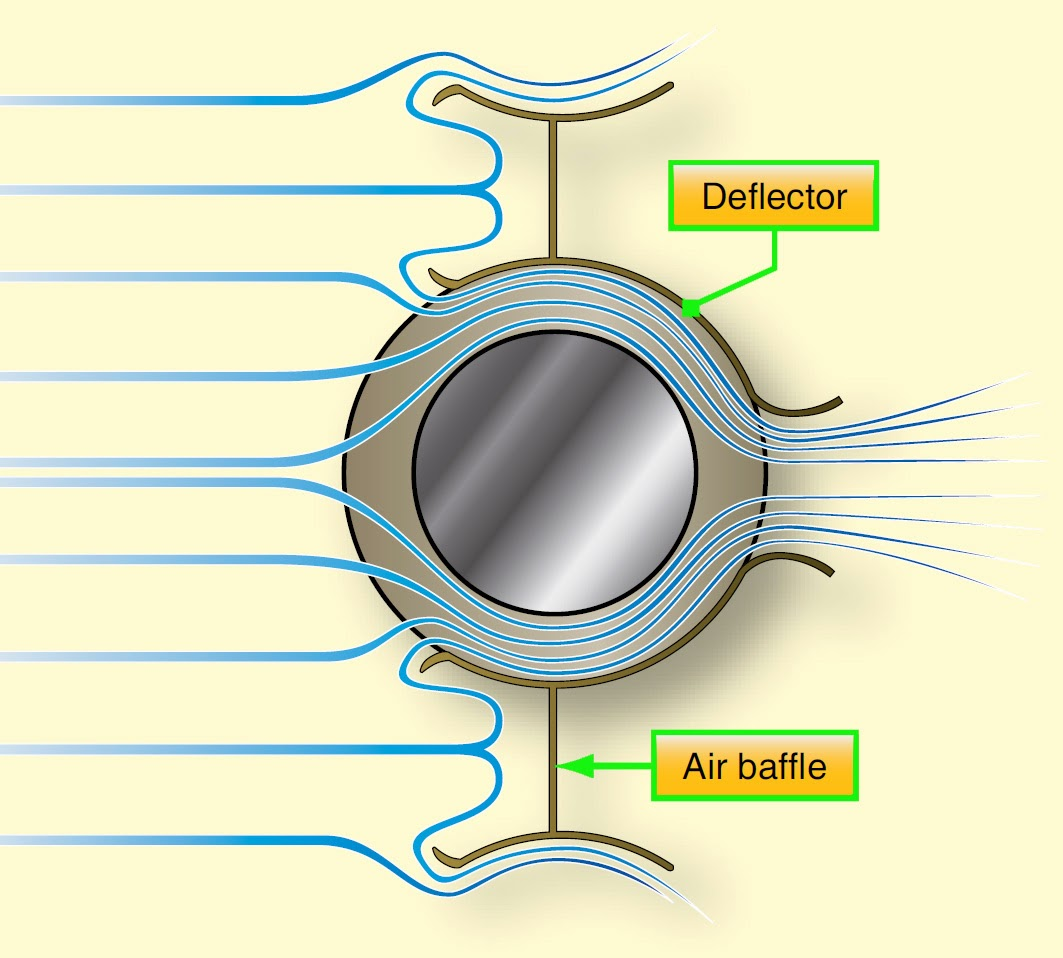 Aircraft Systems Engine Cooling General Diagram Reciprocating