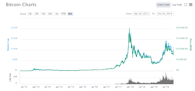 Understanding and Function of Coin Market Cap (CMC)