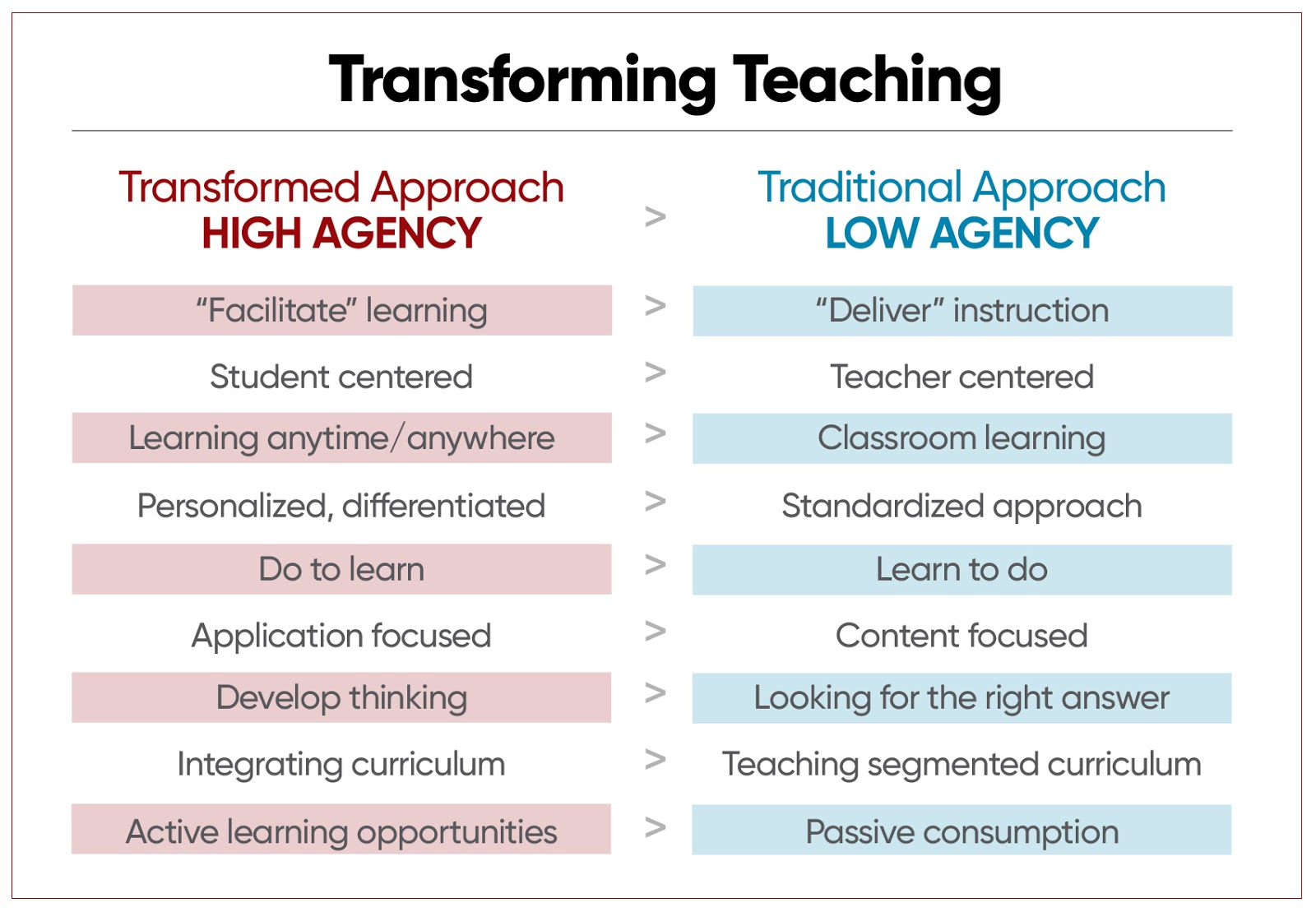 A Principal S Reflections To Improve Outcomes We Need To Take A Critical Lens To Instructional Design
