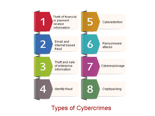 What is Cybercrime - Types of Cybercrime
