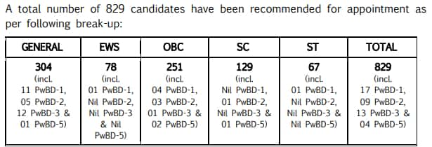 UPSC Topper List 2019 PDF Name Wise Download