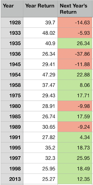 S&P500 recorded one of the greatest years in 2019. How would it typically behave the next year?