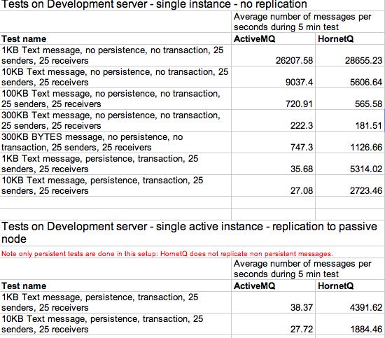 i8c - Business Integration Architects: JMS speed test: ActiveMQ vs
