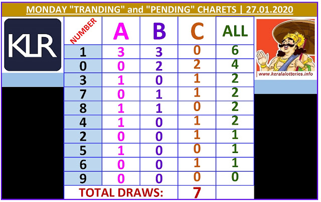 Kerala Lottery Result Winning Numbers ABC Chart Monday 7  Draws on 27.01.2020