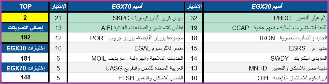 بعض من أسهم البورصة المصرية لتحليلها فنياً.