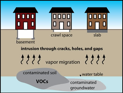Radon enters into house through soil, and ground water
