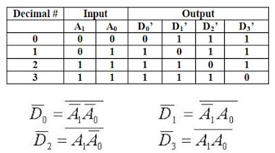 Kelas Informatika - Tabel Kebenaran Decoder 2 to 4 menggunakan gerbang NAND