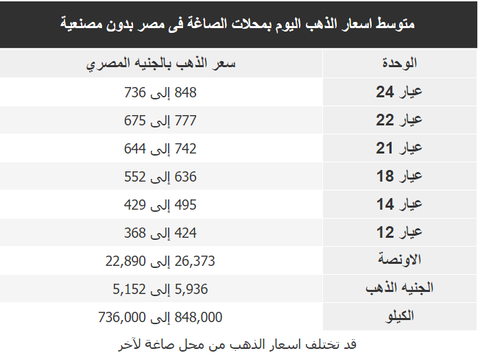 اسعار الذهب اليوم فى مصر Gold الاربعاء 15 ابريل 2020