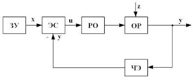 Функциональная схема системы управления компрессором кондиционирования воздуха