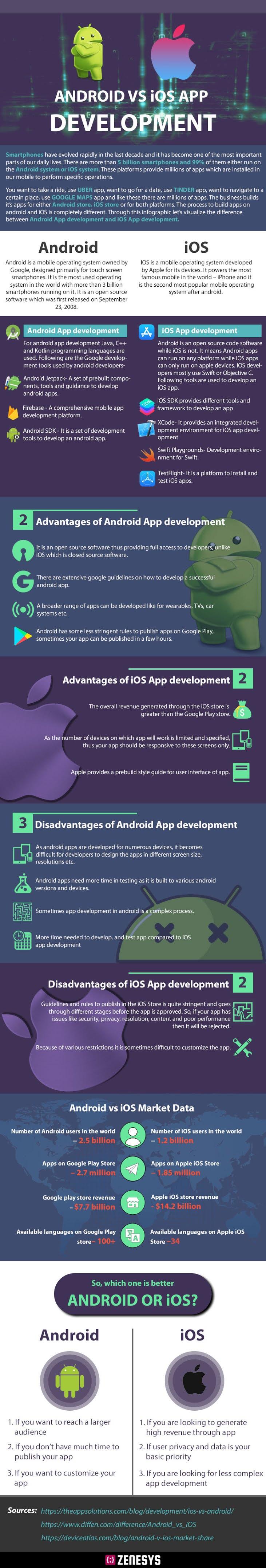 Android vs iOS App Development #Infographic